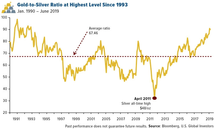 Gold-to-Silver Ratio at Highest Level Since 1993
