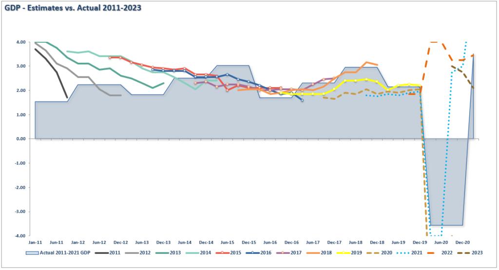 GDP - Estimate Vs Actual