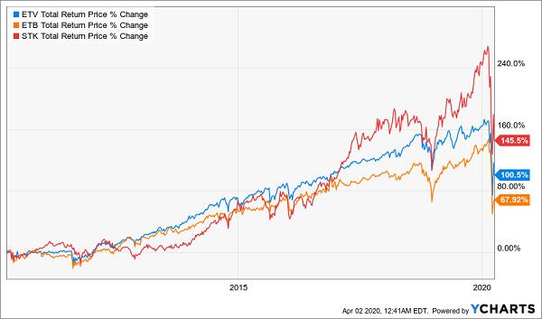 CEF Total Return Chart