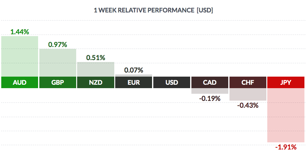 Курс валют онлайн реальное время график форекс