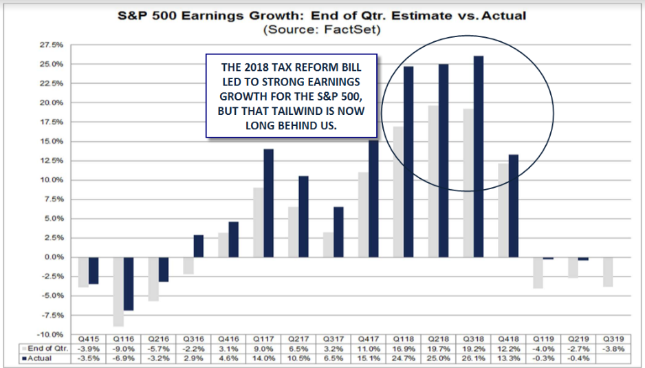 S&P 500 Earnings: Estimate Vs. Actual (blue)