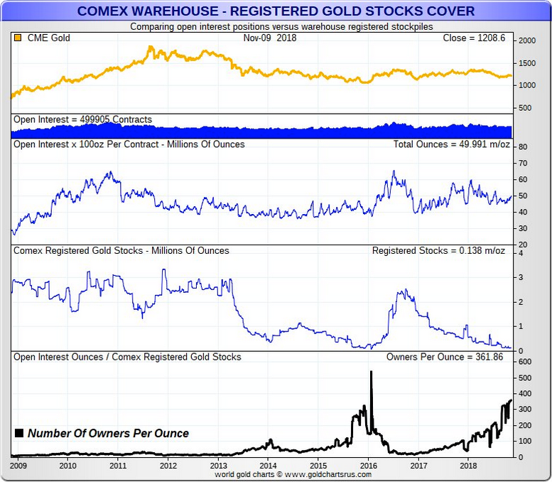 Record-Low Levels Of Physical Gold Inventories