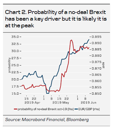 Probability Of A No-Deal Brexit