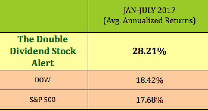 Average Annualized Market Returns Jan.-July