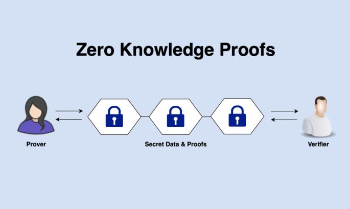Zero Knowledge Proofs