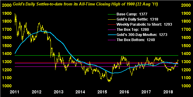Gold Daily Settles To Date