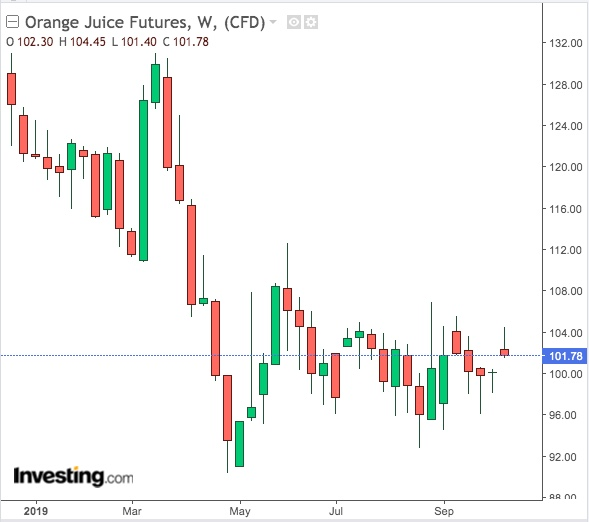 Orange Juice Weekly Chart- Powered by TradingView