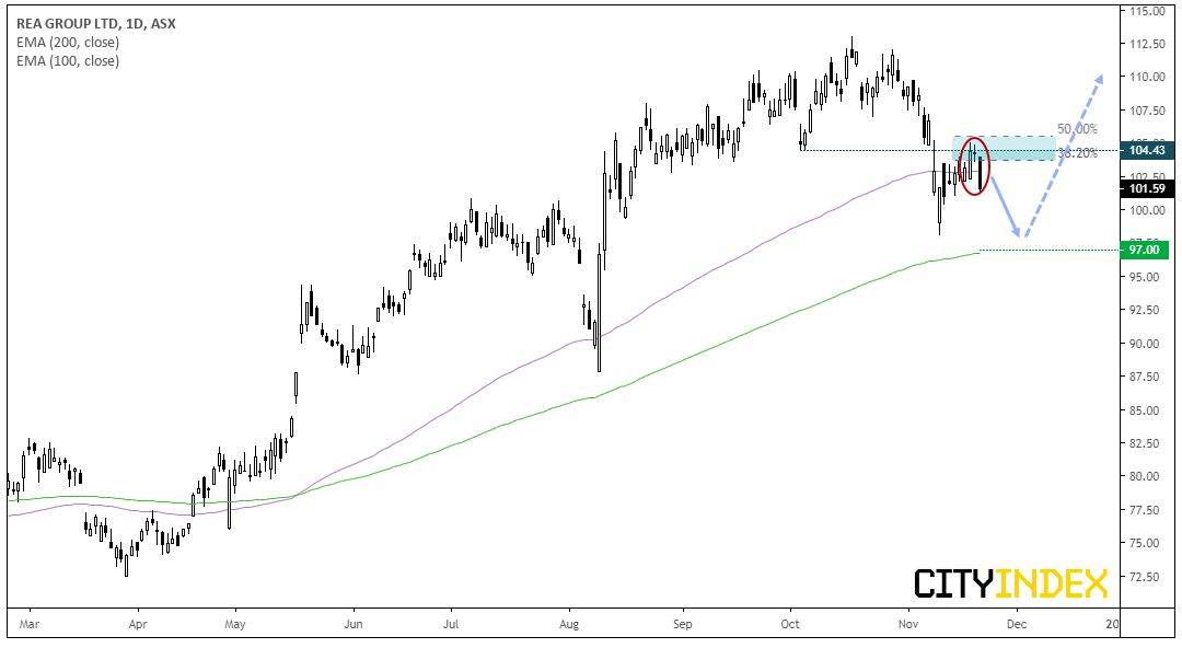 REA Group Daily Chart