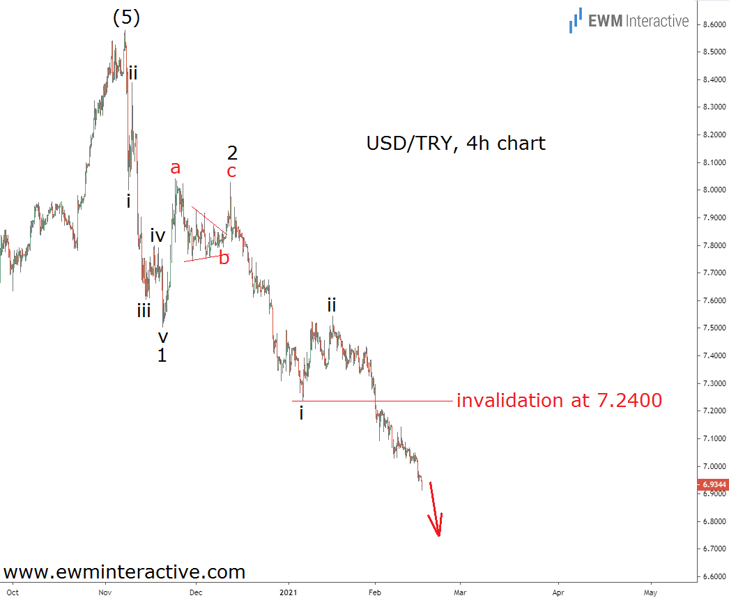 USD/TRY 4-Hr Chart