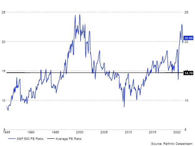 S&P Price-Earnings