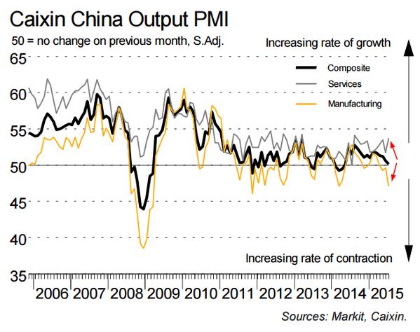 Caixin China PMI Output Services vs MFG vs Composite: 2006-2015