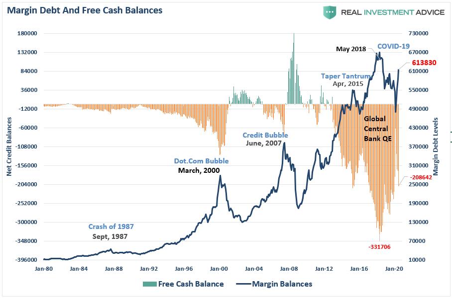 Margin Debt And Free Cash Balances