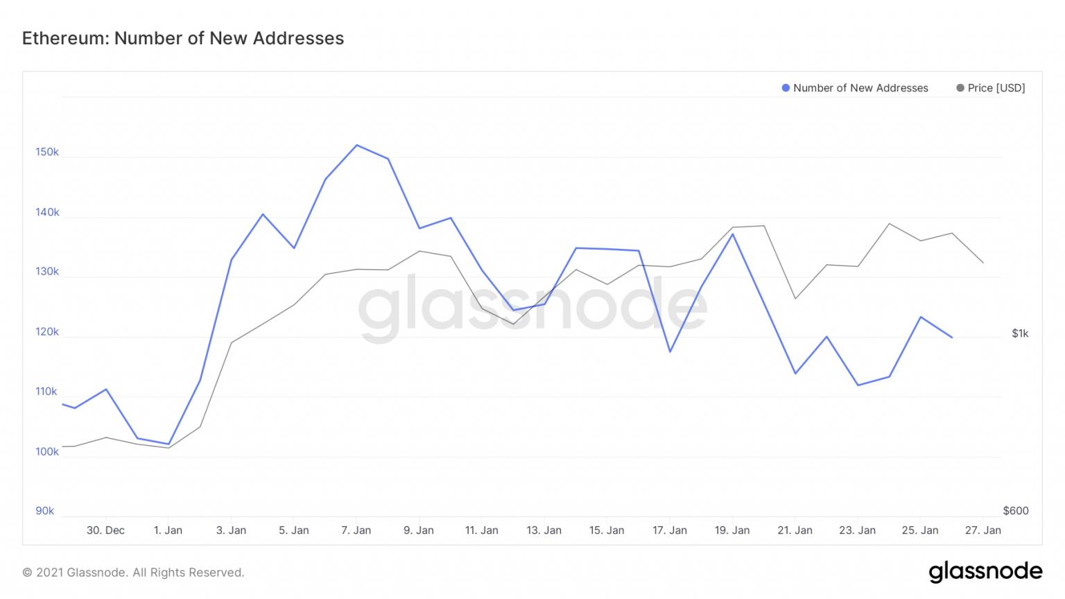 Number of New Ethereum Addresses