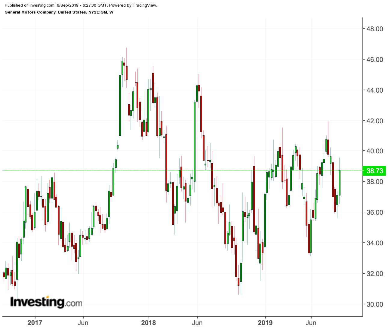 GM price chart