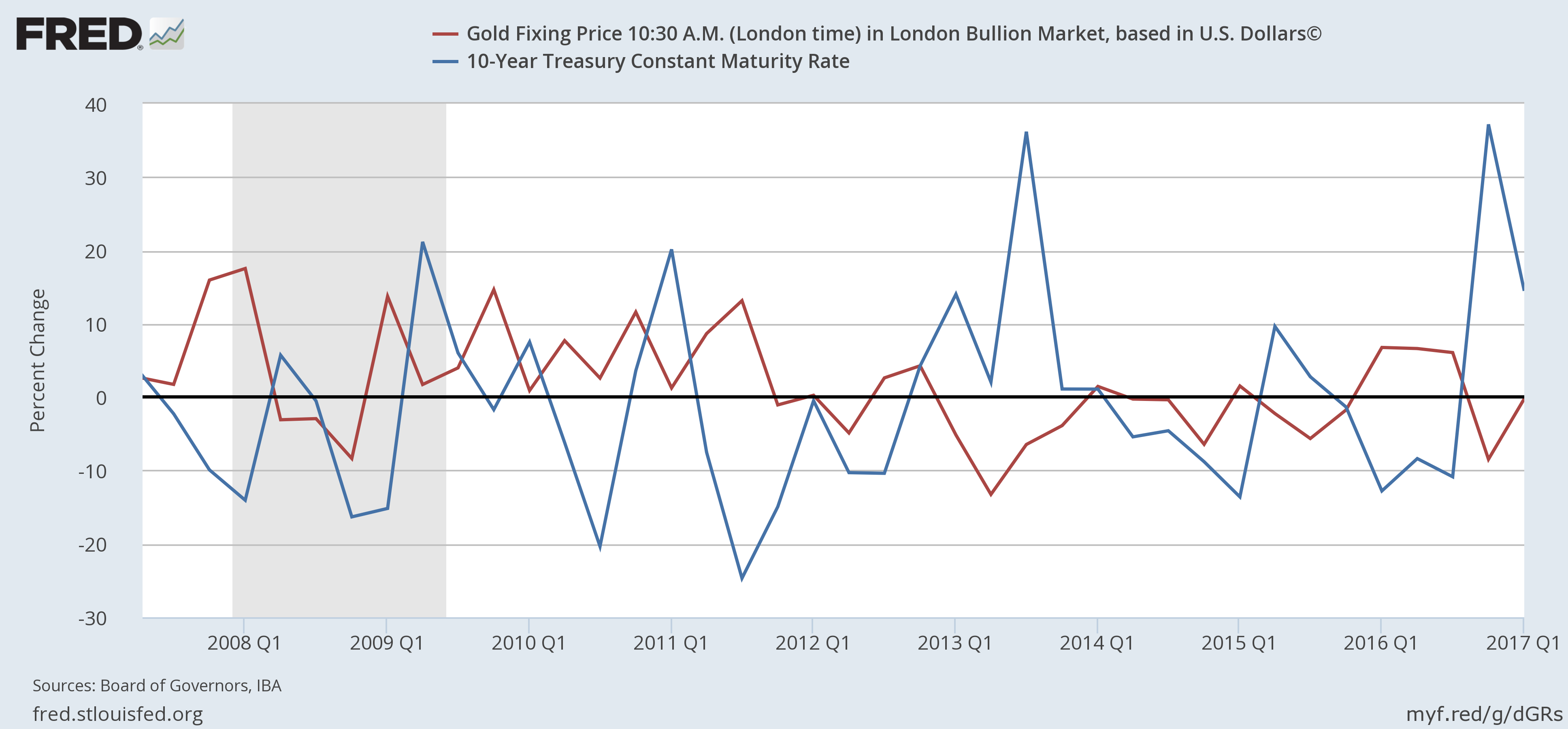bmg indicator gold relative ratio value dow price