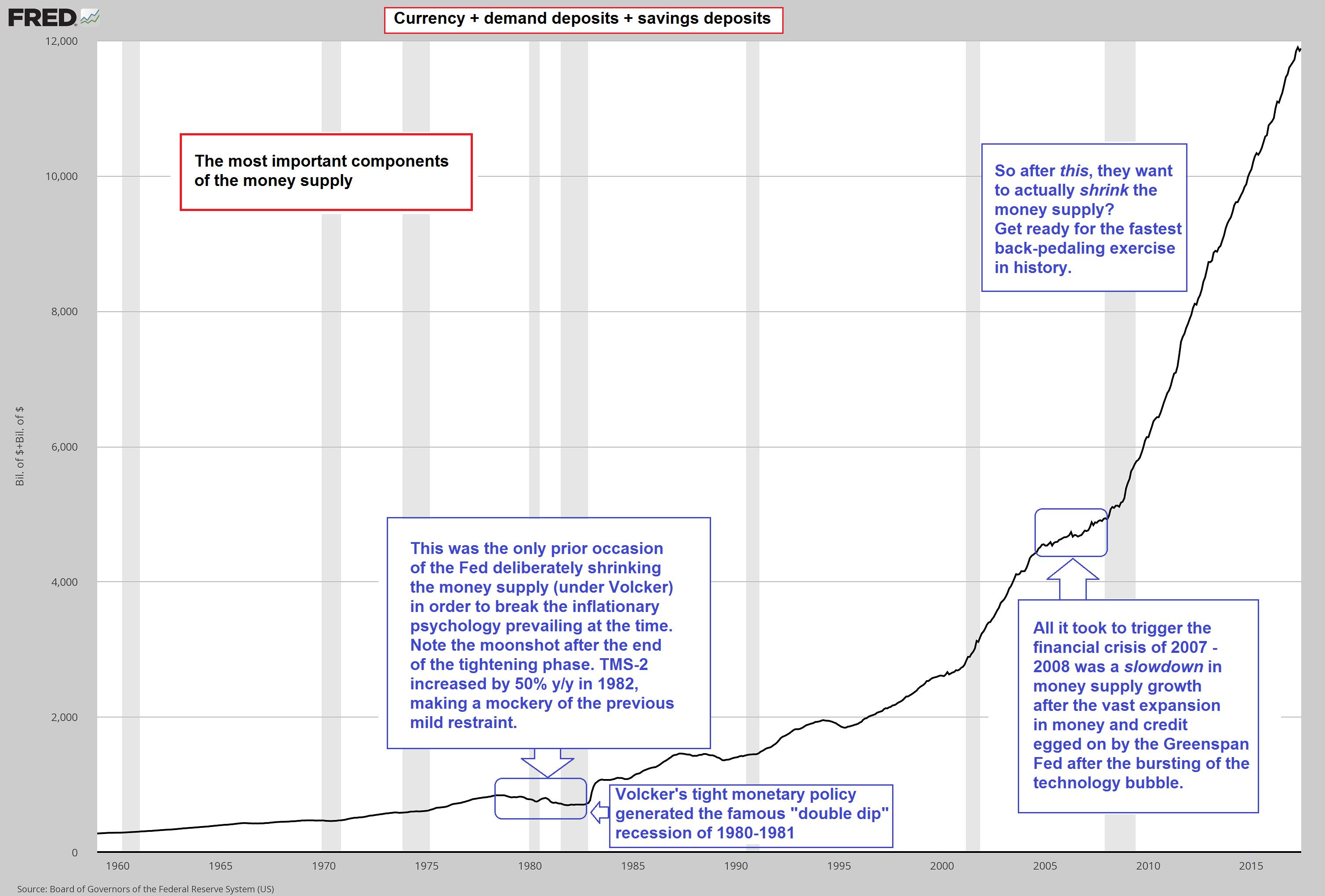 Currency+Demand Deposits+Savings Deposits