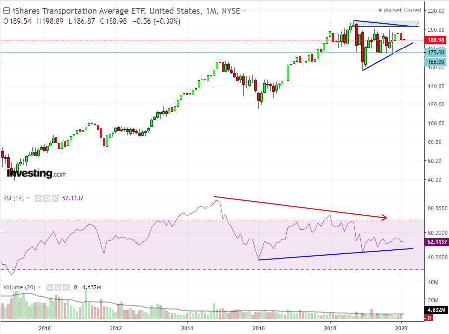 IYT Monthly