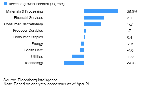 Russell 2000 Sector Revenue Growth Forecast