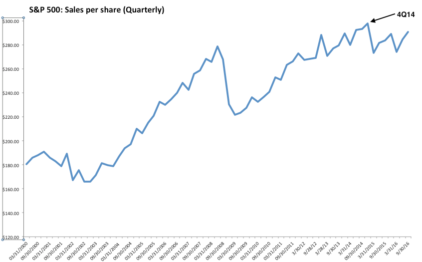 SPX Quarterly Sales per Share 2000-2016