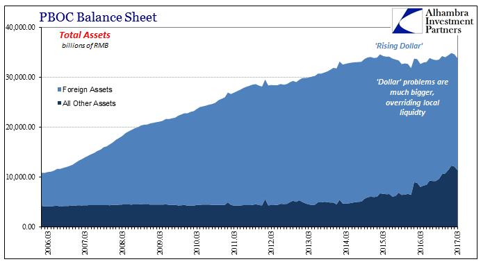 PBOC Balance Sheet: Foreign Assets Vs. All Other Assets