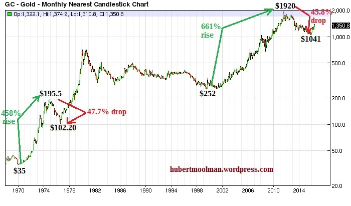 Gold Bull Market Comparisons