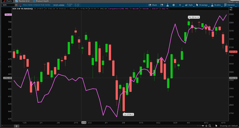 SOX and S&P Consumer Staples Combined Chart.