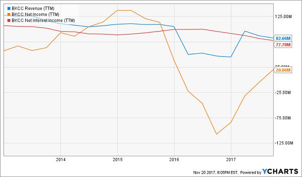 BKCC Revenue:Net Income:Net Interst Income TTM