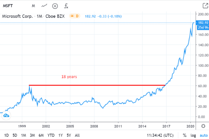 Microsoft Corp Monthly Chart