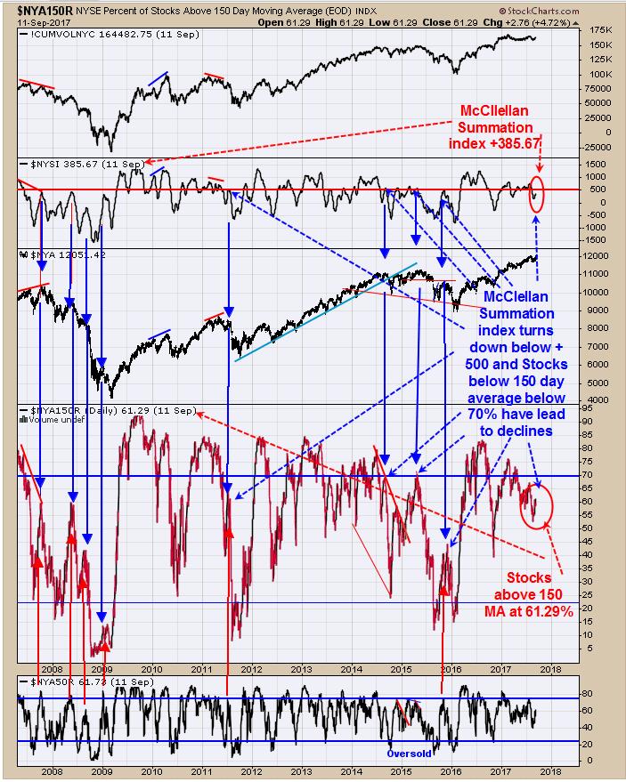 Stocks Above 150-DMA