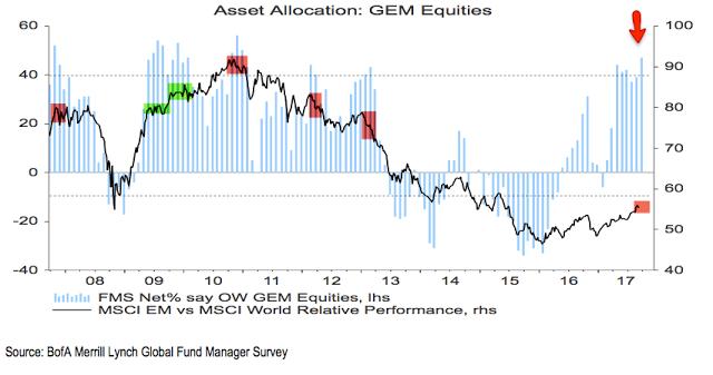 Asset Allocation: GEM Equities