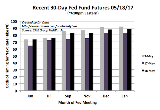 Futures are still locked into a rate hike in June