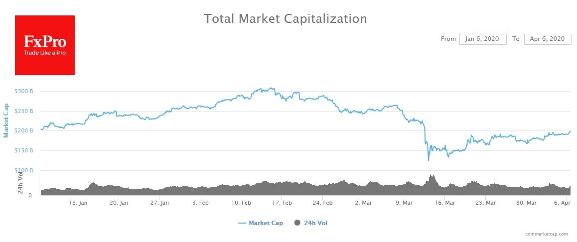 Total Market Cap
