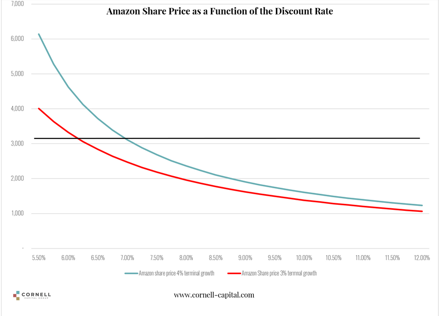 Amazon Share Price as Function Of The Discount Rate.png