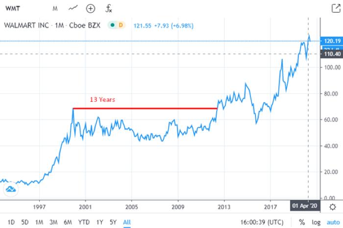 Walmart Inc Monthly Chart