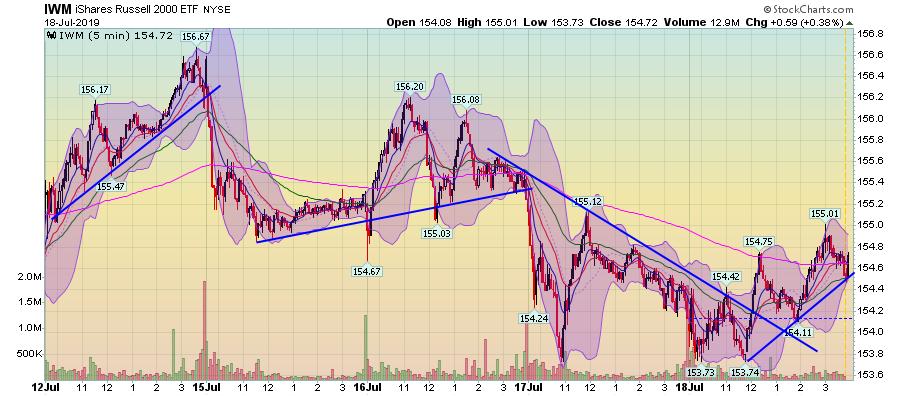 IWM 5 Min Chart
