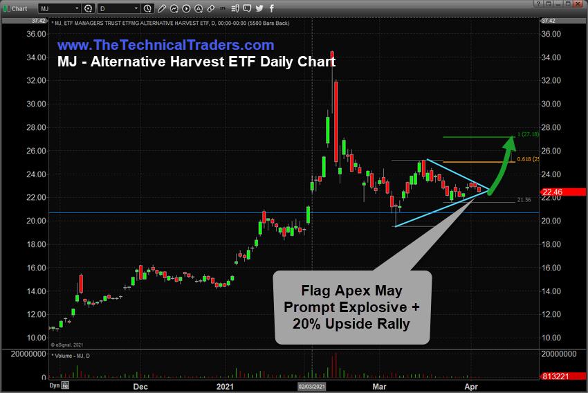 MJ - Alternative Harvest ETF Daily Chart