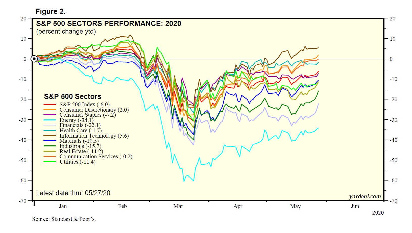 Figure 2: S&P 500 Sectors Performance