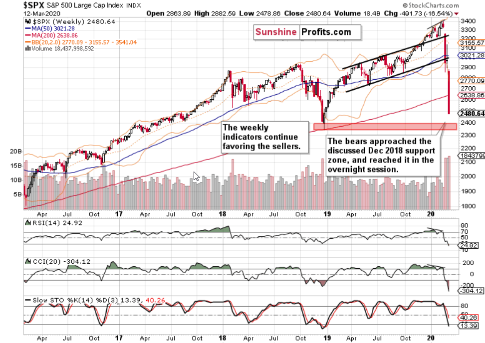 Weekly S&P 500