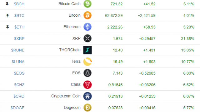 Cryptocurrenies Table.