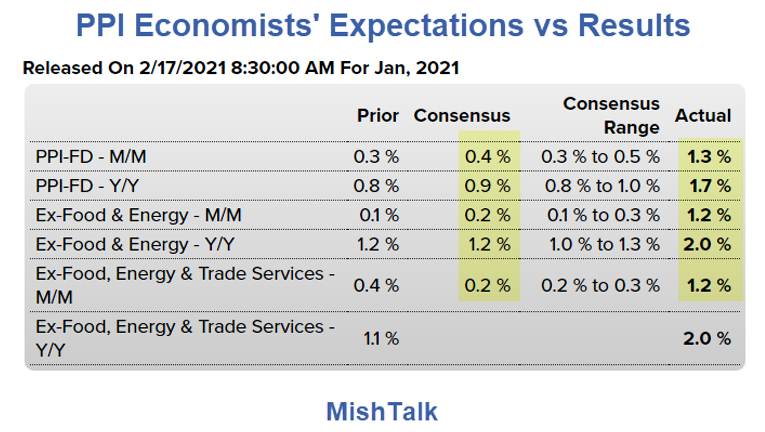 PPI Economist's Expectations Vs Results