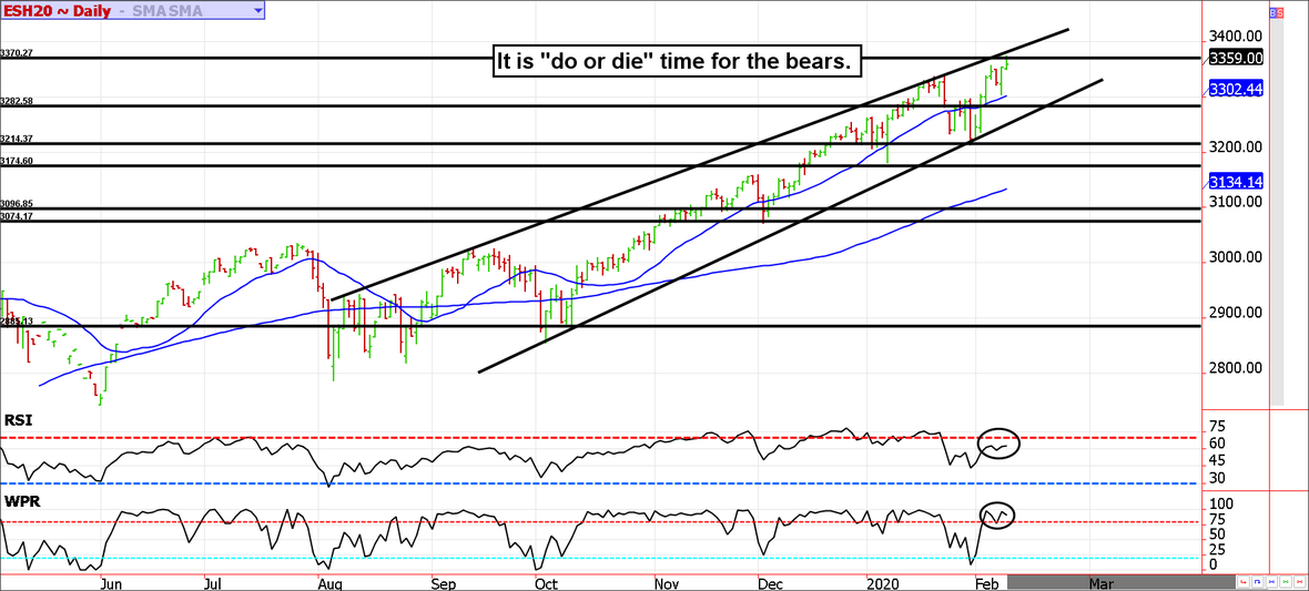 , It Is Do Or Die Time For The Bears, Nice Bitcoins