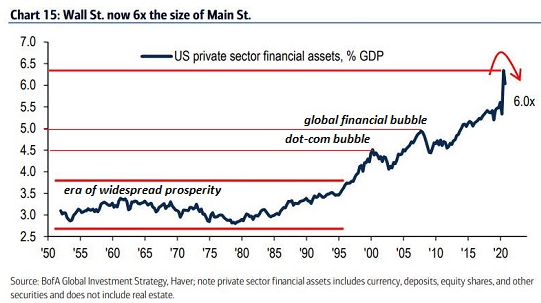 Wall St. Now 6 Times The Size Of Main St.