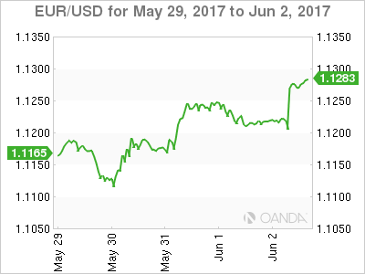 EUR/USD For May 29 - Jun 2, 2017