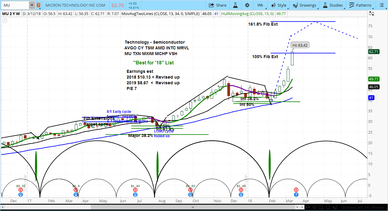 Micron Technologies (MU) Stock Chart with Weekly Bars