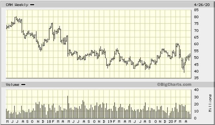 CAH Weekly Chart