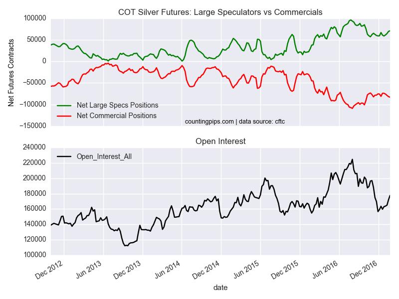 COT Silver Futures: Large Speculators vs Commercials