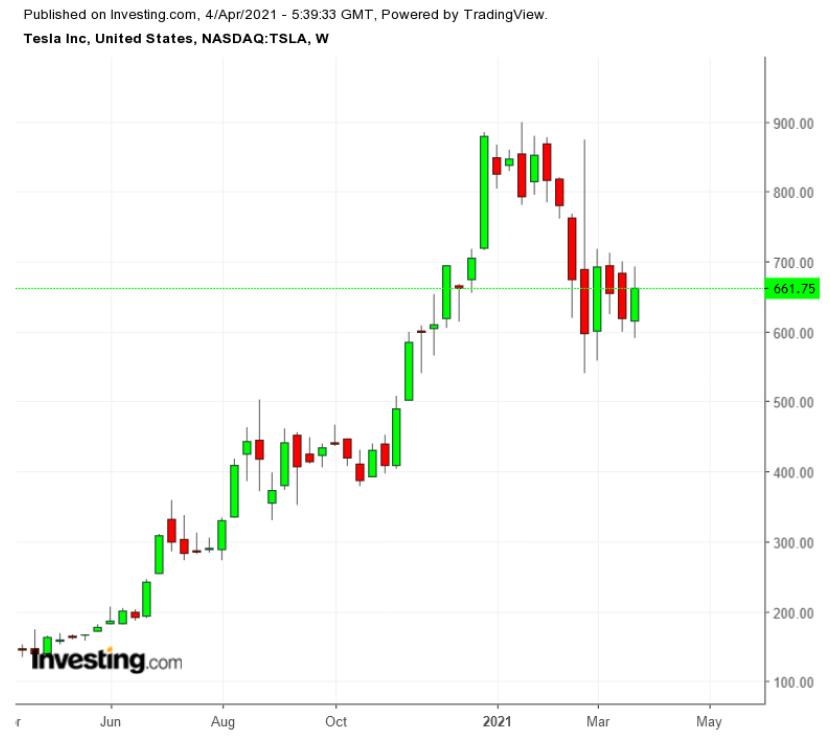 TSLA周线图来自英为财情Investing.com