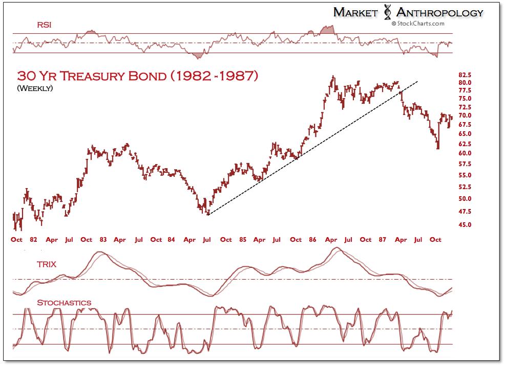 Figure 2: 30 Yr Treasury Bond 1982-1987