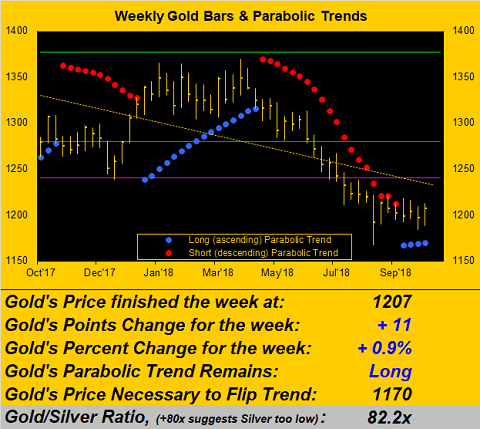 Weekly Gold Bars & Parabloic Trends