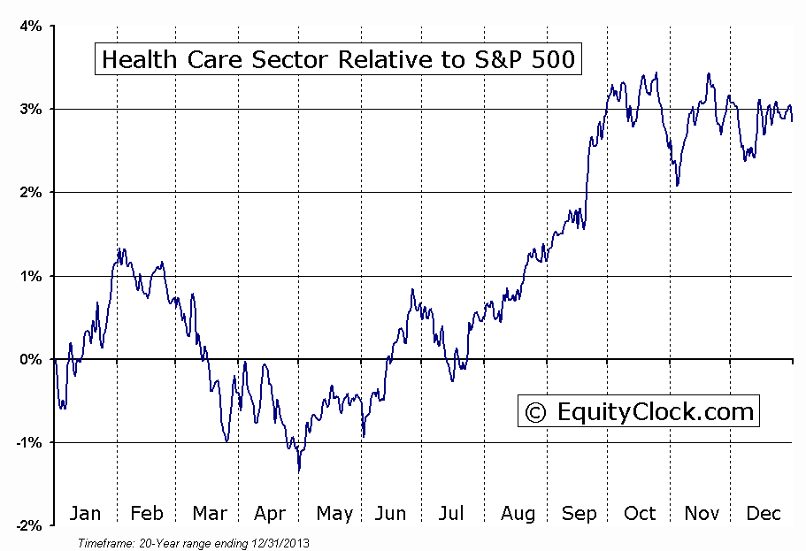 Health Care Sector Relative To The S&P 500